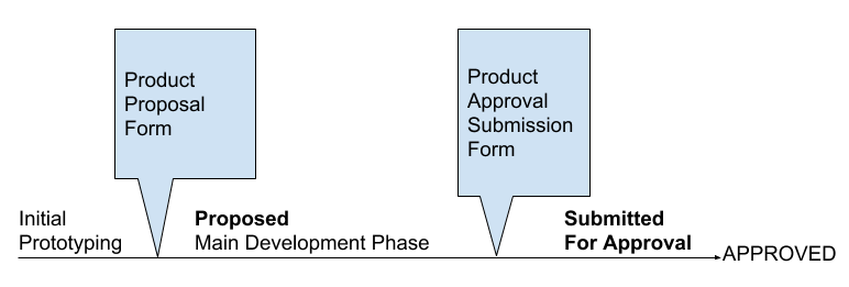 product approval processes