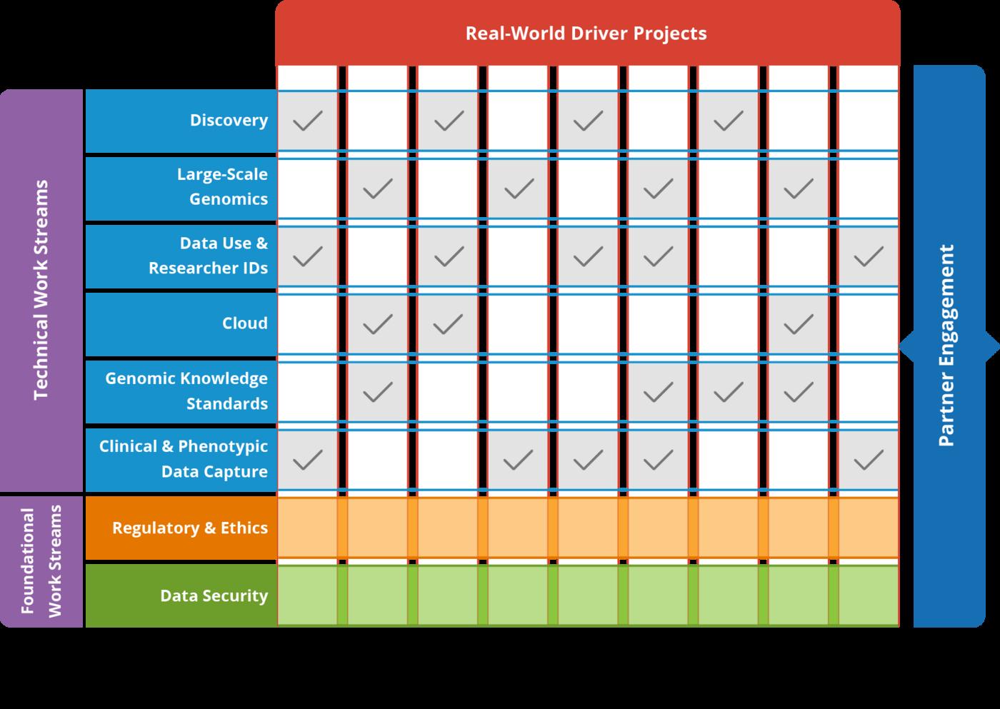 https://www.ga4gh.org/wp-content/uploads/GA4GH-how-we-work-diagram.png